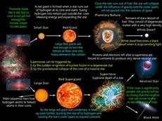 star formation stellar evolution or life cycle of a star pmf ias