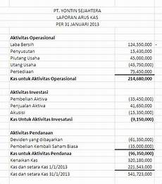pengertian laporan keuangan secara lengkap beserta contohnya rubik citizen journalist