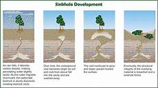 part 1 how are sinkholes formed kbia