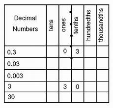 decimal worksheets hundredths and tenths 7156 4 1 2b decimals scimathmn