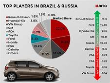The Upturn In Brazil & Russia To Redefine Global