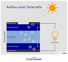 wie funktionieren solarzellen was passiert eigentlich in der solarzelle enbw