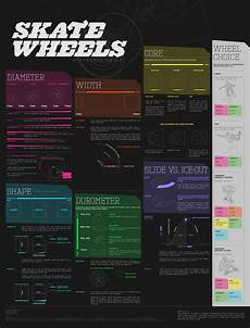 Roller Hockey Wheel Softness Chart Skate Wheels Reference Guide Animagraffs It S About