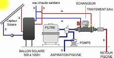 Pompe 224 Chaleur Chauffage Piscine Solaire Id 233 E Chauffage