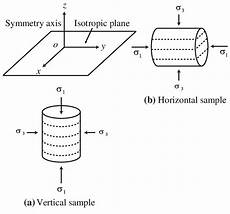 flow net diagram for anisotropic soil vertical and horizontal sles of cross anisotropic soil scientific diagram
