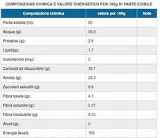 inran tabella composizione alimenti castagne proprieta e benefici alimentarsi in modo sano