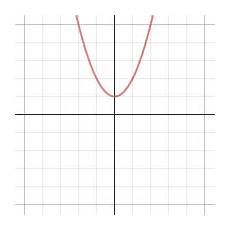 parabola in standard form