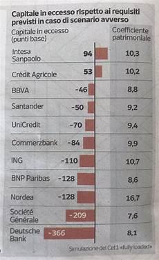 elenco banche tedesche stress test eba tanto fumo poco arrosto icebergfinanza