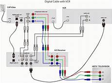 rv satellite wiring diagram the rv wiring schematic cable regarding cable wiring diagrams