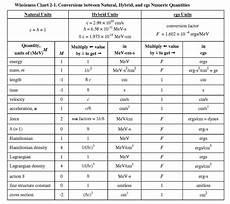 physics measurement worksheets for grade 7 1923 units conversion chart physics unit conversion chart