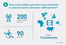 Esim Carriers | what is an esim 6 illustrated answers 2020