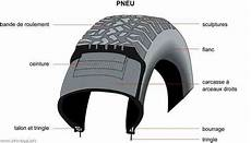 composition d un pneu composition d un pneu