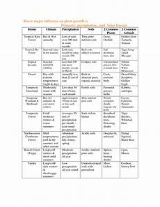 33 ecosystems and biomes worksheet answers worksheet project list