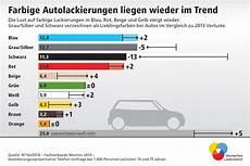 Deutsches Lackinstitut Infografiken