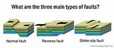 three main types of faults faults are subdivided according to the movement of the two blocks