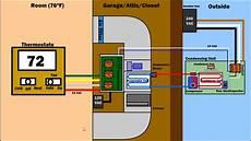 home furnace diagram hvac how air condition ventilation furnace works hvac ac system diagram