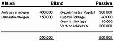 beteiligungsfinanzierung berechnen it infothek betriebswirtschaftslehre investition und