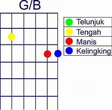 Collection Of Kunci Gitar B Belajar Kunci Gitar Gantung
