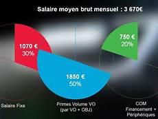 La R 233 Mun 233 Ration Du Vendeur De Vo Est Efficace L