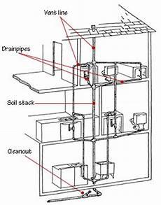 Drain Waste Vent Plumbing Systems Bathroom Plumbing