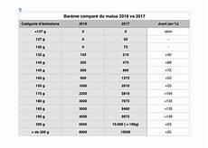 Malus Auto Occasion Malus 2018 Sur Les Voitures D 39