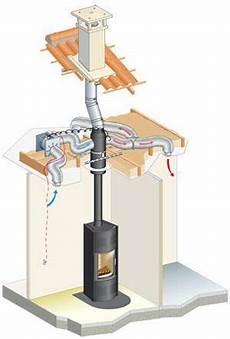 recuperateur de chaleur poele a granule 73310 installer un r 233 cup 233 rateur de chaleur dans sa maison poele a bois en 2019 214 fen herd ofen et
