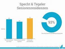 Specht Tegeler 252 Bernimmt Seniorenresidenz Mit 72 Betten