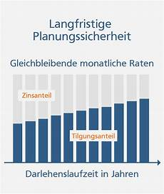 kredit volksbank berechnen baufinanzierung volksbank franken eg
