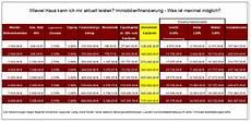 kredit haus rechner hauskauf kredit berechnen hauskauf rechner haus kredit