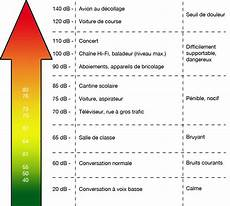 niveau sonore db la propagation du de la couleur et de la lumi 232 re