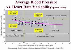 Kaload Ck17s Rate Blood Pressure by Researchers Examine Correlation Between Blood Pressure And
