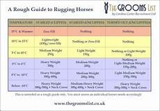 Horse Blanket Temperature Chart Fahrenheit A Basic Guide To Rugging Horses The Grooms List