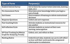everyday assessment to support student learning april 2014