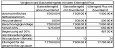 elterngeld für 24 monate berechnen activ accounting seit juli 2015 ist es gesetz das