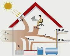 energiebilanz eines hauses