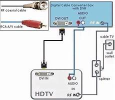 solved connected dvd player to tv using hdmi cable doesn fixya