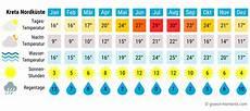 Beste Reisezeit Griechenland Das Wetter Auf Inseln