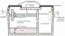 coût d une vidange de fosse septique fonctionnement d une fosse septique the baltic post