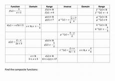 inverse composite domain and range of functions by kirbatron teaching resources tes
