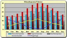 Klima Sizilien November - das sizilianische wette doppelt so warm und selten regen