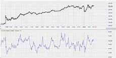 volatility aufpasser mit schwung technische analyse