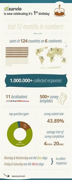 more than 1m surveys and survio s birthday infographics blog survio