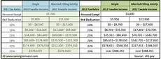 2012 tax brackets and federal irs rates standard deduction and personal exemptions saving to