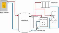 parallelbetrieb kaminofen oder pelletofen und gaskessel