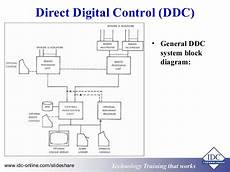 Building Ddc System Hvac Wiring by Fundamentals Of Practical Building Automation Systems