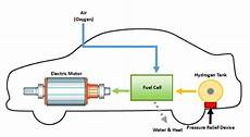 hydrogen car engine diagram hydrogen fuel cell vehicles what responders need to firehouse