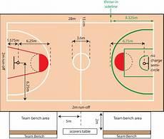 Ukuran Gambar Lapangan Bola Basket Yang Benar Lengkap