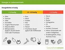 kalorienverbrauch berechnung kalorientabelle