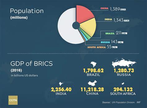 Brics Countries