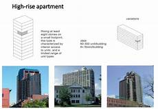 Flat Vs Apartment Vs Unit by Types Of Housing And Residintial Blocks